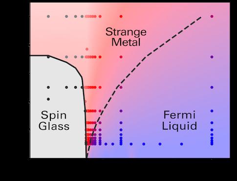StrangeMetals-PhaseDiagram.png?auto=format&w=485&q=90