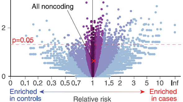Inherited Variations In Noncoding >> Sfari Large Scale Ssc Whole Genome Sequencing Data Key To