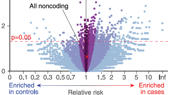 Inherited Variations In Noncoding >> Large Scale Ssc Whole Genome Sequencing Data Key To Identifying