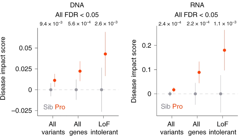 Noncoding Mutations Contribute To >> Sfari A Genome Wide Assessment Of Noncoding Risk Variants In Autism