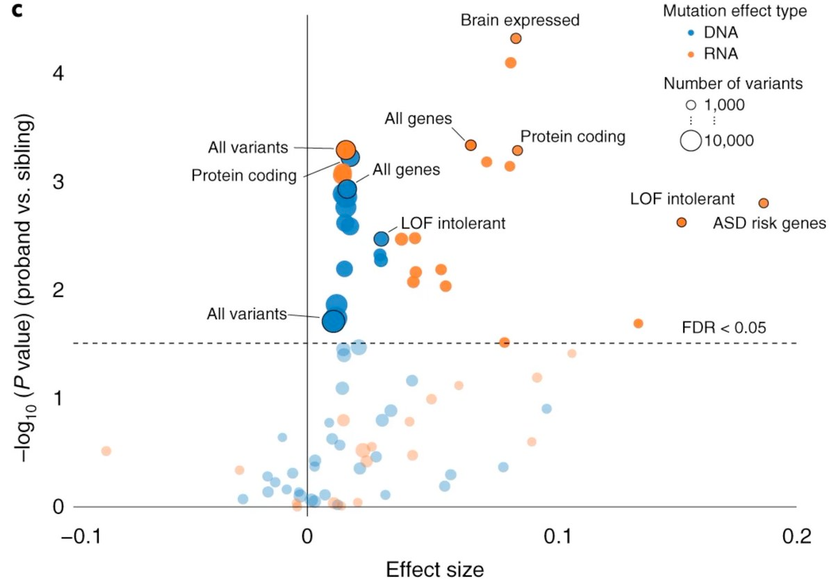 Inherited Variations In Noncoding >> Sfari A Genome Wide Assessment Of Noncoding Risk Variants In Autism